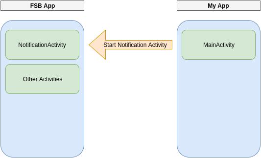 start_activity